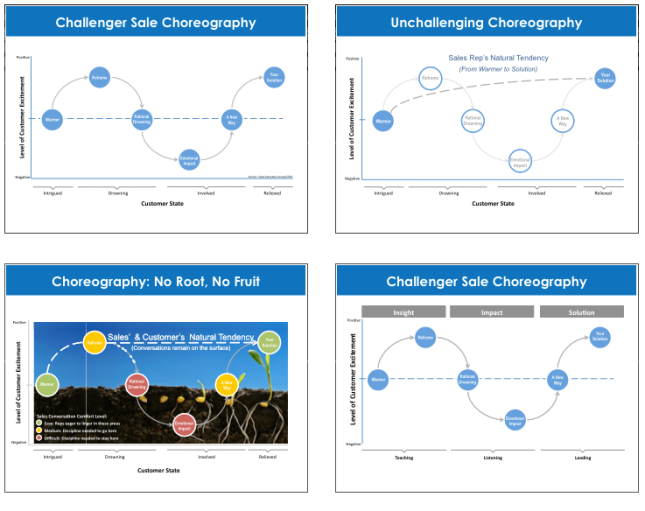 Challenger Choreography